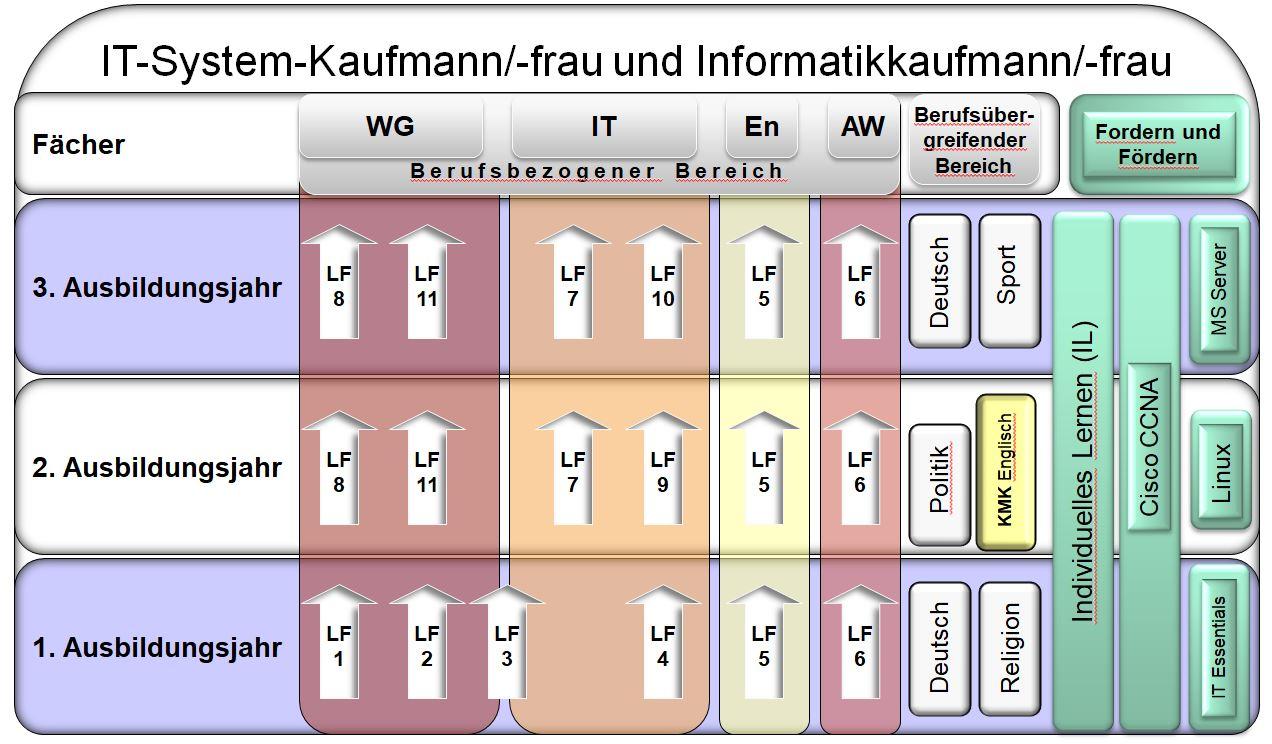 Lernfelder IK/SK